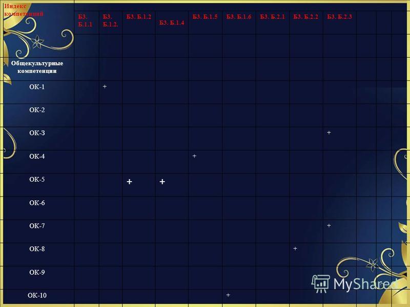 Матрица соответствия компетенций и составных частей ОП Индекс компетенций Б3. Б.1.1 Б3. Б.1.2. Б3. Б.1.2 Б3. Б.1.4 Б3. Б.1.5Б3. Б.1.6Б3. Б.2.1Б3. Б.2.2Б3. Б.2.3 Общекультурные компетенции ОК-1 + ОК-2 ОК-З + ОК-4 + ОК-5 ++ ОК-6 ОК-7 + ОК-8 + ОК-9 ОК-1