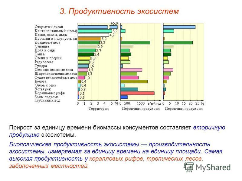 3. Продуктивность экосистем Прирост за единицу времени биомассы консументов составляет вторичную продукцию экосистемы. Биологическая продуктивность экосистемы производительность экосистемы, измеряемая за единицу времени на единицу площади. Самая высо