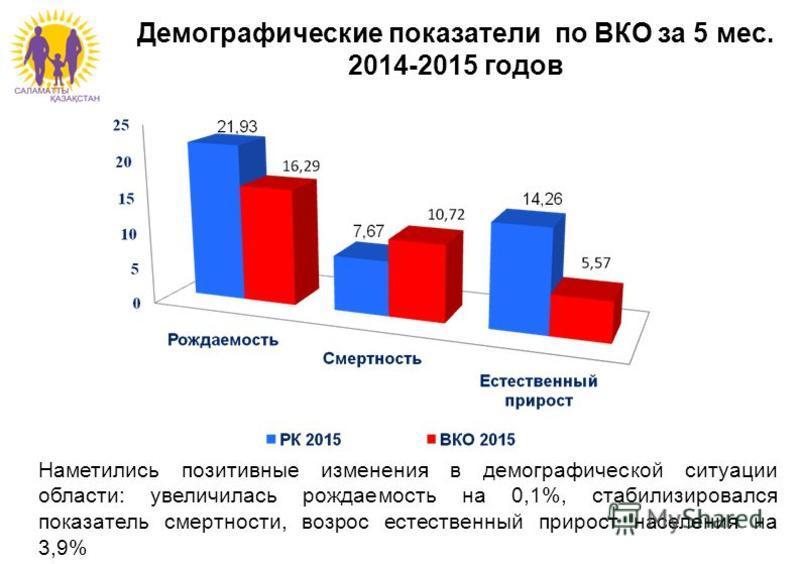 Наметились позитивные изменения в демографической ситуации области: увеличилась рождаемость на 0,1%, стабилизировался показатель смертности, возрос естественный прирост населения на 3,9% Демографические показатели по ВКО за 5 мес. 2014-2015 годов