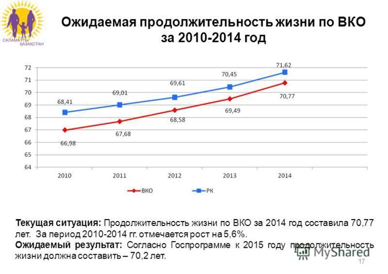 17 Ожидаемая продолжительность жизни по ВКО за 2010-2014 год Текущая ситуация: Продолжительность жизни по ВКО за 2014 год составила 70,77 лет. За период 2010-2014 гг. отмечается рост на 5,6%. Ожидаемый результат: Согласно Госпрограмме к 2015 году про