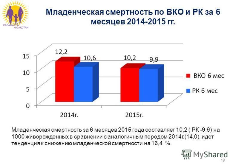Младенческая смертность по ВКО и РК за 6 месяцев 2014-2015 гг. 19 Младенческая смертность за 6 месяцев 2015 года составляет 10,2 ( РК -9,9) на 1000 живорожденных в сравнении с аналогичным перодом 2014 г.(14,0), идет тенденция к снижению младенческой