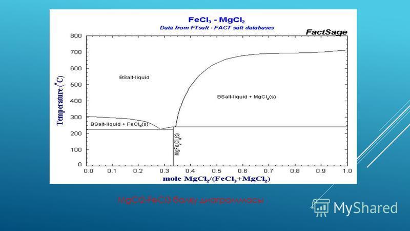 FeCl 3 алынуы: o Темірді газ к ү йіндегі хлормен ә реккеттестіру ар қ ылы: Fe + 3Cl 2 FeCl 3 o Темір (II) хлоридін газ к ү йіндегі хлормен тоты қ тыру: 2FeCl 2 + Cl 2 2FeCl 3 o Темір (II) хлоридін к ү кірт (IV) оксидімен тоты қ тыру: 4FeCl 2 + + 4HCl