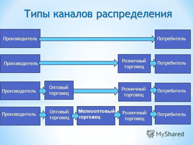 Типы каналов распределения Производитель Оптовый торговец Мелкооптовый торговец Розничный торговец Потребитель
