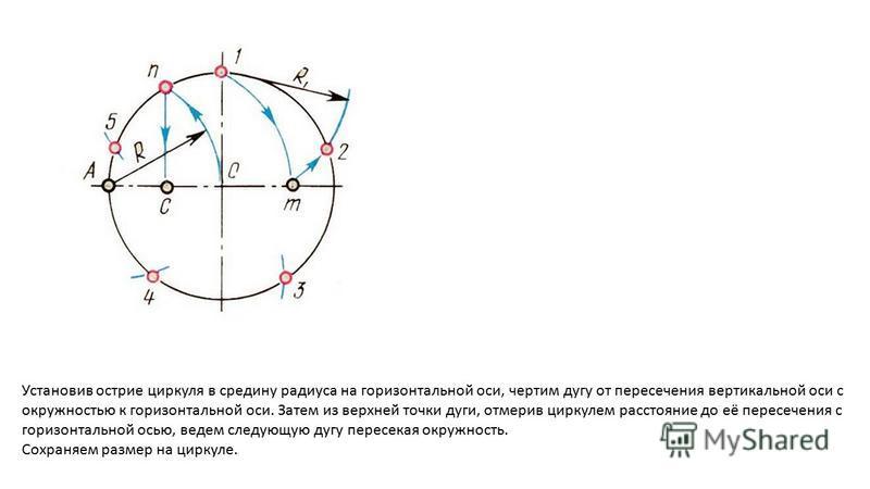 Установив острие циркуля в средину радиуса на горизонтальной оси, чертим дугу от пересечения вертикальной оси с окружностью к горизонтальной оси. Затем из верхней точки дуги, отмерив циркулем расстояние до её пересечения с горизонтальной осью, ведем
