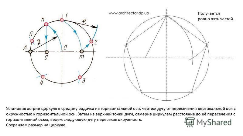 Получается ровно пять частей. Установив острие циркуля в средину радиуса на горизонтальной оси, чертим дугу от пересечения вертикальной оси с окружностью к горизонтальной оси. Затем из верхней точки дуги, отмерив циркулем расстояние до её пересечения