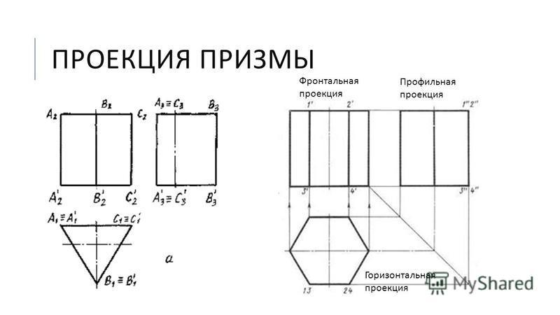 ПРОЕКЦИЯ ПРИЗМЫ Горизонтальная проекция Профильная проекция Фронтальная проекция