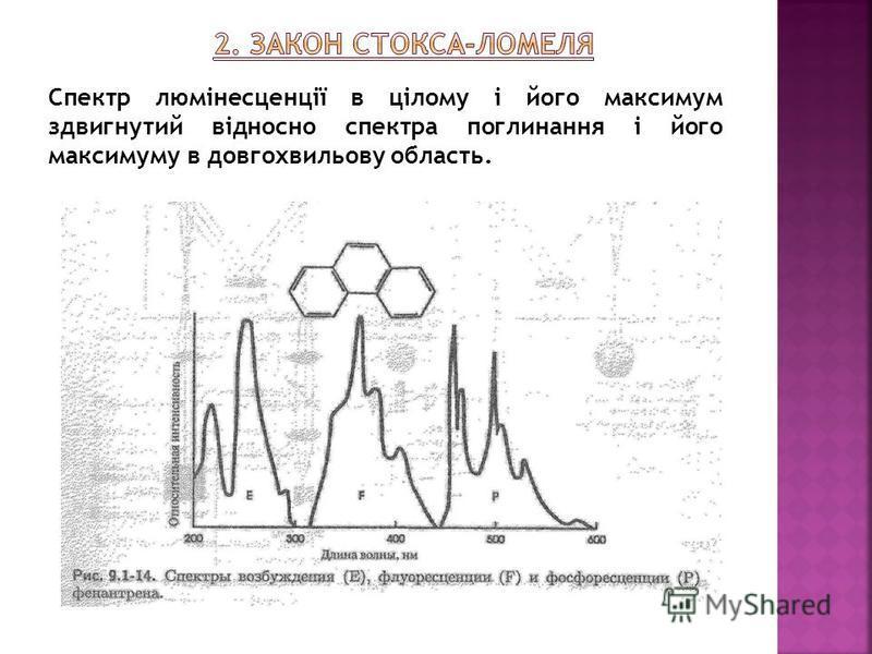 Спектр люмінесценції в цілому і його максимум здвигнутий відносно спектра поглинання і його максимуму в довгохвильову область.