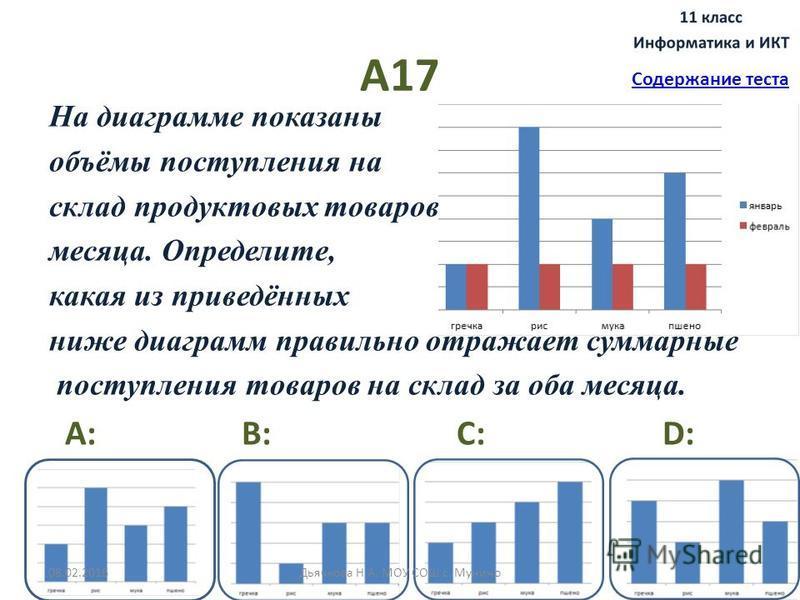 А17 На диаграмме показаны объёмы поступления на склад продуктовых товаров за два месяца. Определите, какая из приведённых ниже диаграмм правильно отражает суммарные поступления товаров на склад за оба месяца. A: B: C: D: Содержание теста 08.02.2016Дь