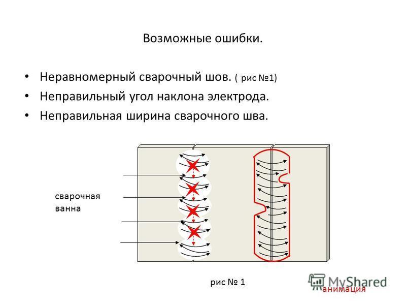 Возможные ошибки. Неравномерный сварочный шов. ( рис 1) Неправильный угол наклона электрода. Неправильная ширина сварочного шва. рис 1 сварочная ванна анимация