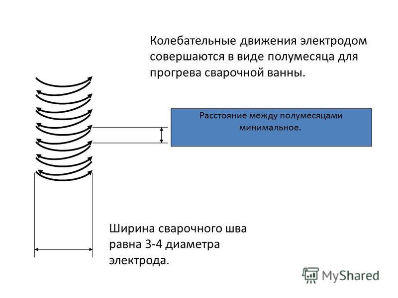 Колебательные движения электродом совершаются в виде полумесяца для прогрева сварочной ванны. Расстояние между полумесяцами минимальное. Ширина сварочного шва равна 3-4 диаметра электрода.