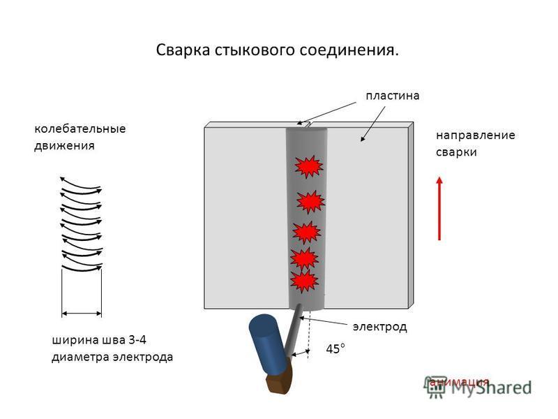 Сварка стыкового соединения. 45° колебательные движения направление сварки анимация ширина шва 3-4 диаметра электрода электрод пластина