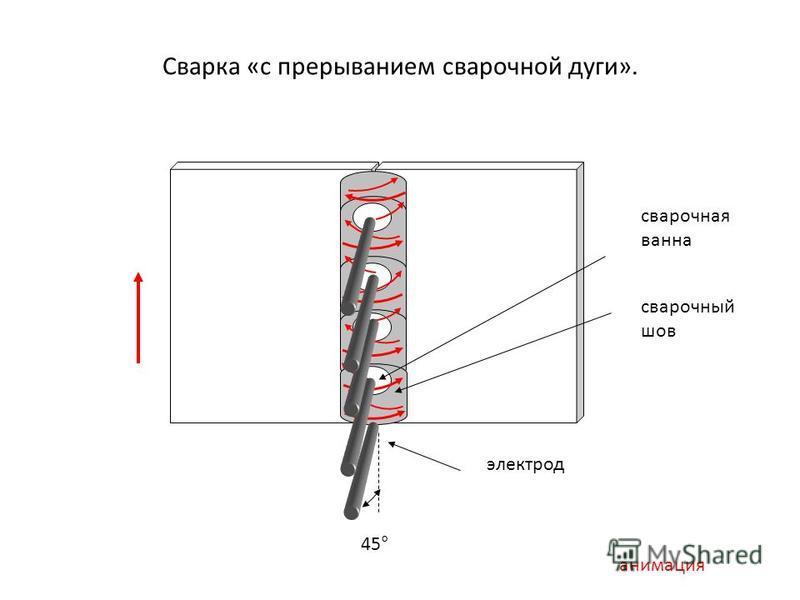 Сварка «с прерыванием сварочной дуги». 45° сварочная ванна сварочный шов электрод анимация