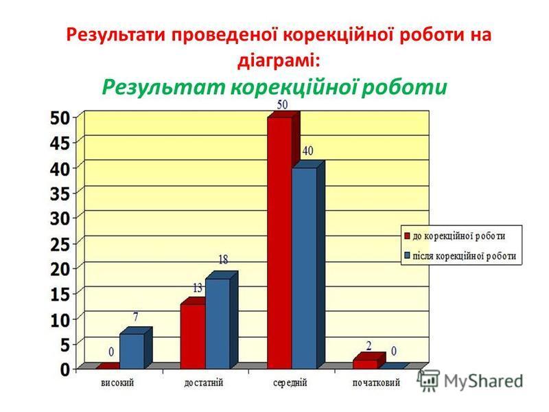 Результати проведеної корекційної роботи на діаграмі: Результат корекційної роботи