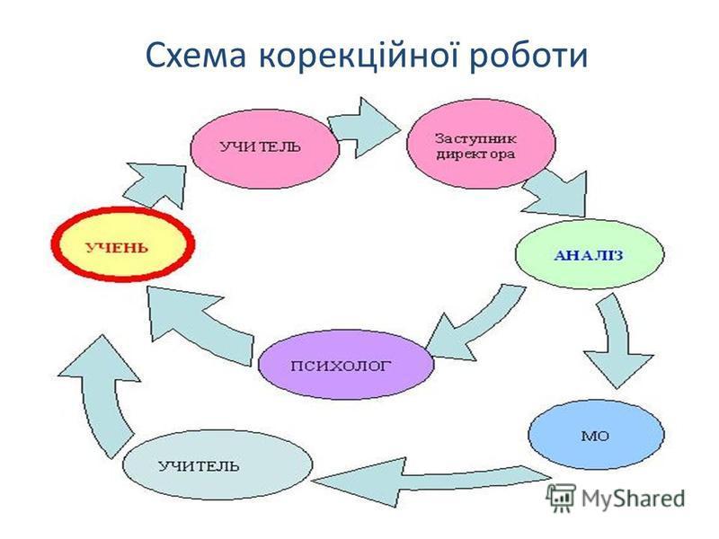 Схема корекційної роботи