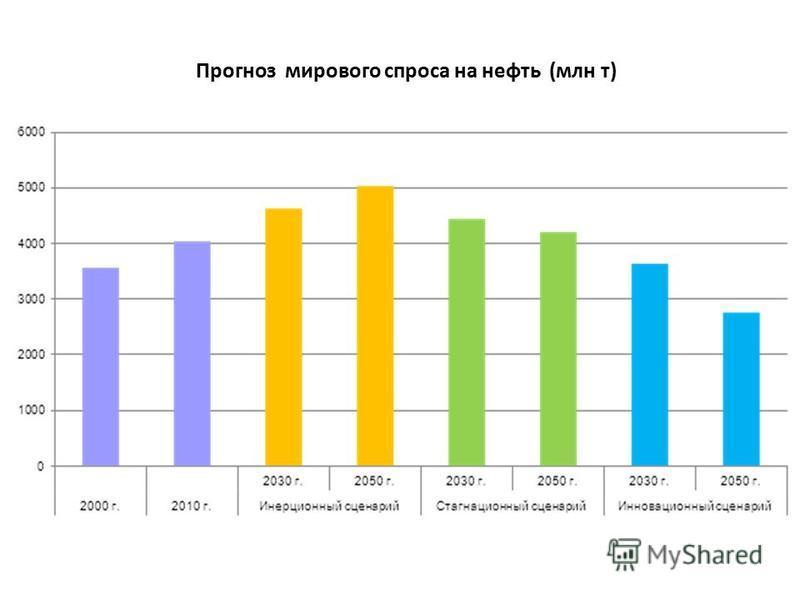 Про Прогноз мирового спроса на нефть (млн т)