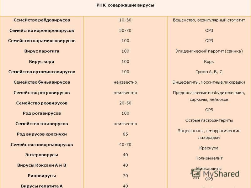 РНК-содержащие вирусы Семейство рабдовирусов Семейство коронаровирусов Семейство парамиксовирусов Вирус паротита Вирус кори Семейство ортомиксовирусов Семейство буньявирусов Семейство ретровирусов Семейство реовирусов Род ротавирусов Семейство тогави