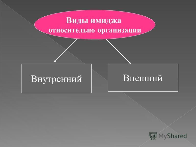 Внутренний Внешний Виды имиджа относительно организации