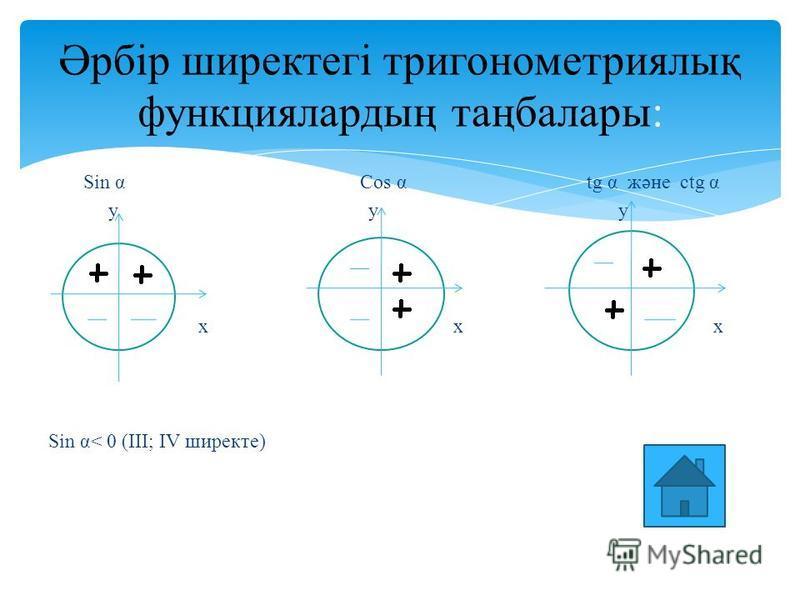 Sin α Cos α tg α және ctg α y y y x x x Sin α< 0 (III; IV ширекте) Әрбір ширектегі тригонометриялық функциялардың таңбалары: