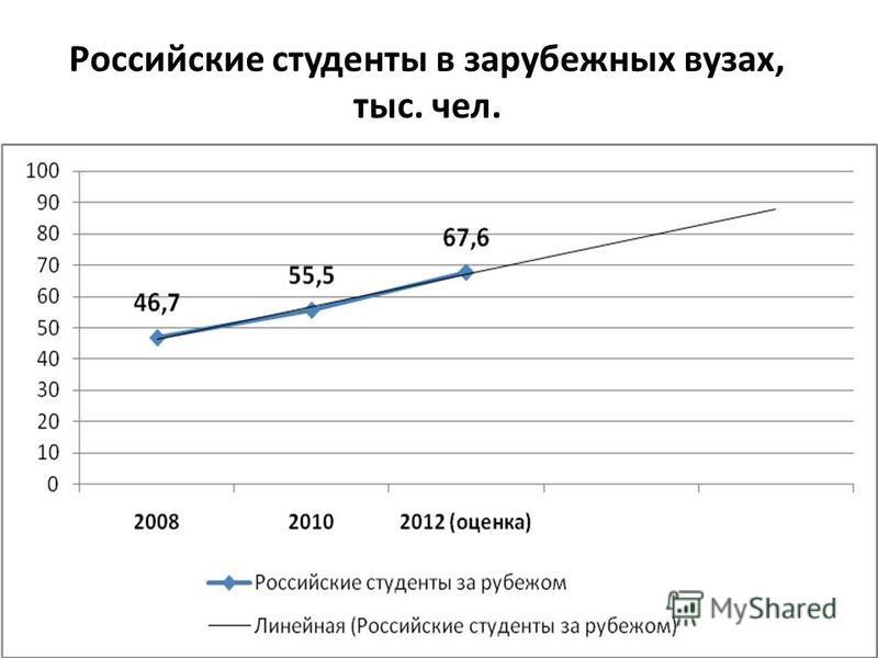 Российские студенты в зарубежных вузах, тыс. чел.