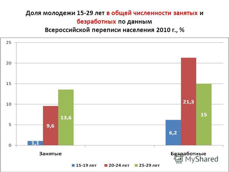 Доля молодежи 15-29 лет в общей численности занятых и безработных по данным Всероссийской переписи населения 2010 г., %