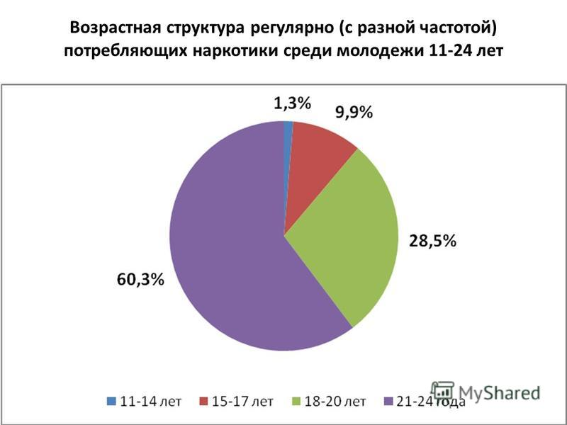 Возрастная структура регулярно (с разной частотой) потребляющих наркотики среди молодежи 11-24 лет