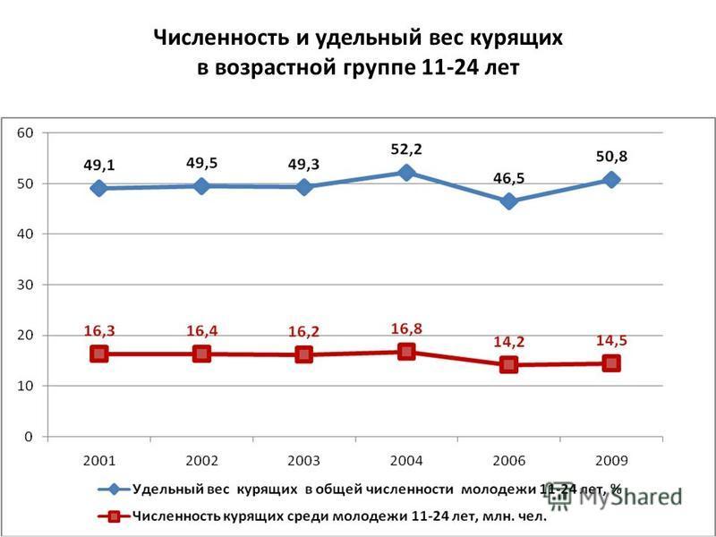 Численность и удельный вес курящих в возрастной группе 11-24 лет