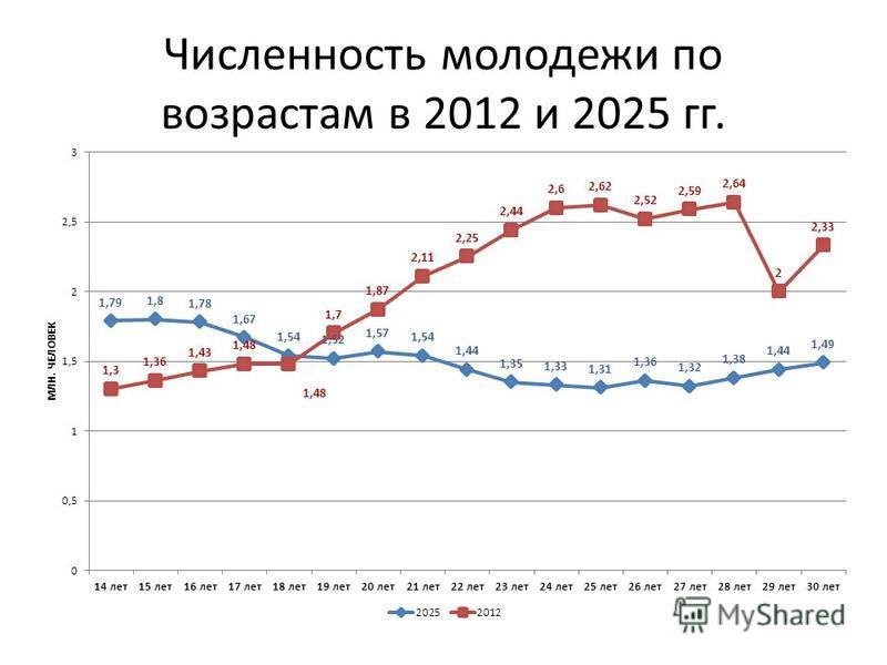 Численность молодежи по возрастам в 2012 и 2025 гг.