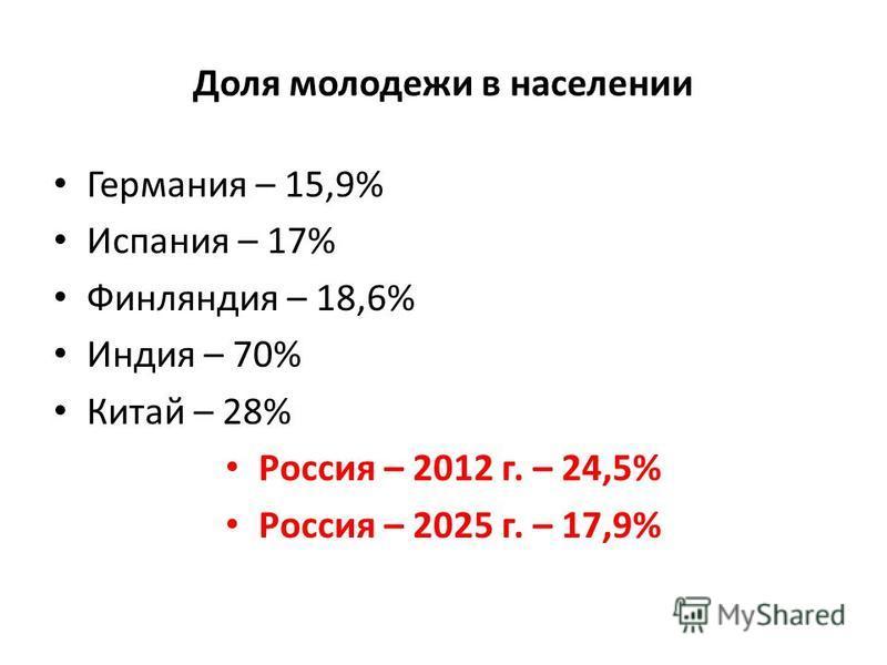 Доля молодежи в населении Германия – 15,9% Испания – 17% Финляндия – 18,6% Индия – 70% Китай – 28% Россия – 2012 г. – 24,5% Россия – 2025 г. – 17,9%