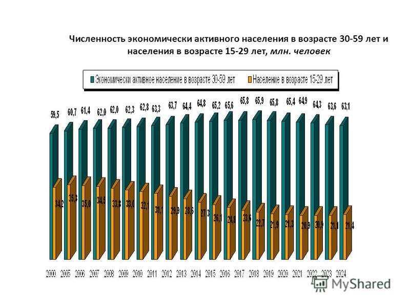 Численность экономически активного населения в возрасте 30-59 лет и населения в возрасте 15-29 лет, млн. человек