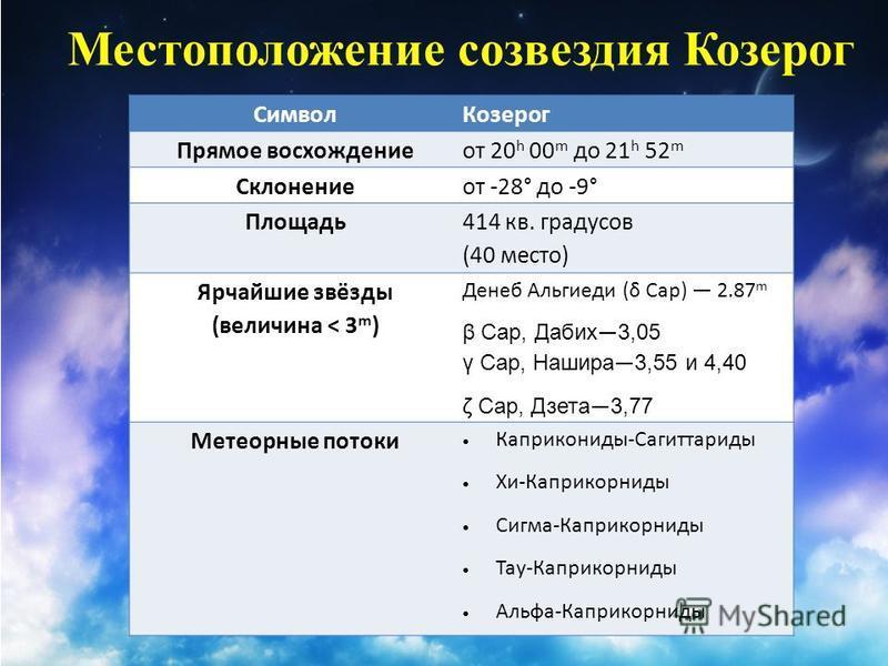 Местоположение созвездия Козерог Символ Козерог Прямое восхождение от 20 h 00 m до 21 h 52 m Склонениеот -28° до -9° Площадь 414 кв. градусов (40 место) Ярчайшие звёзды (величина < 3 m ) Денеб Альгиеди (δ Cap) 2.87 m β Cap, Дабих 3,05 γ Cap, Нашира 3