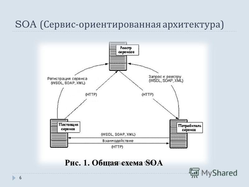 SOA ( Сервис - ориентированная архитектура ) Рис. 1. Общая схема SOA 6