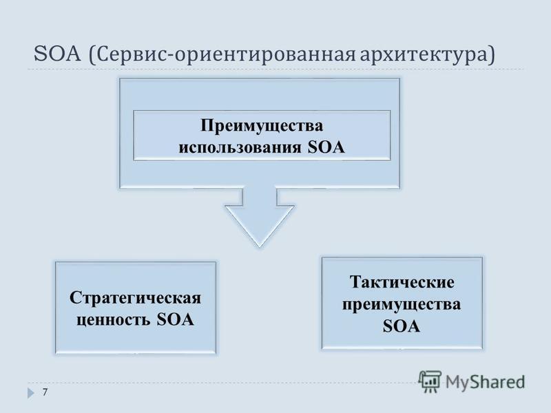 SOA ( Сервис - ориентированная архитектура ) 7