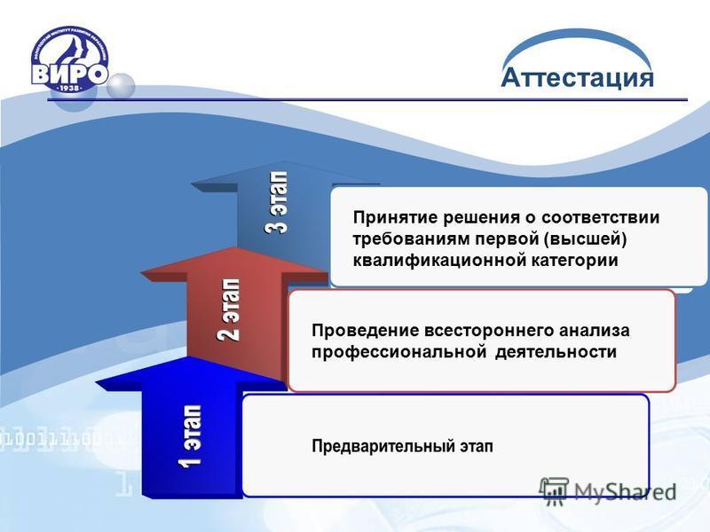 Аттестация Проведение всестороннего анализа профессиональной деятельности Принятие решения о соответствии требованиям первой (высшей) квалификационной категории