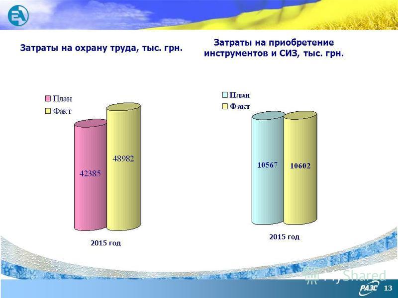13 Затраты на охрану труда, тыс. грн. Затраты на приобретение инструментов и СИЗ, тыс. грн. 2015 год
