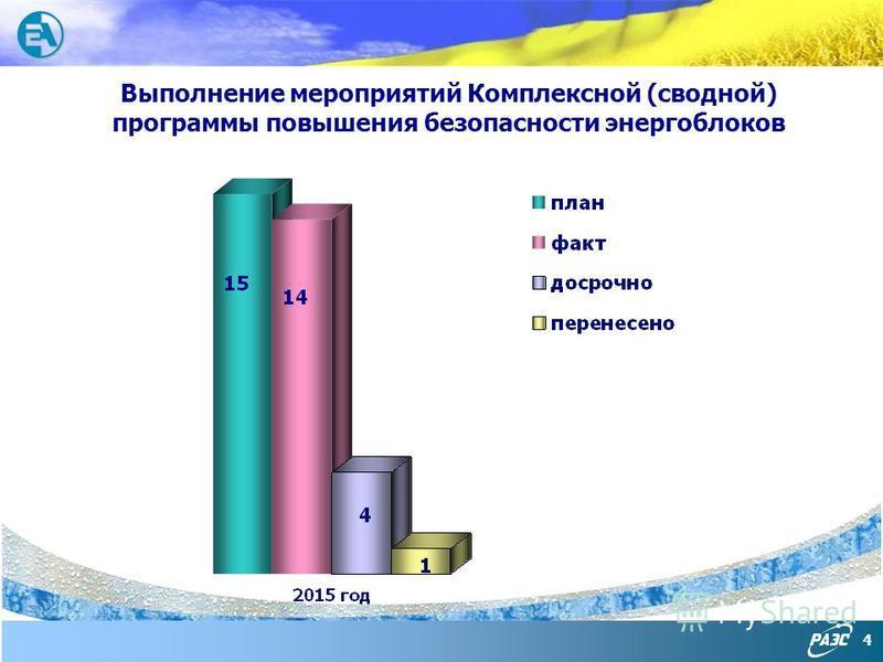 4 Выполнение мероприятий Комплексной (сводной) программы повышения безопасности энергоблоков