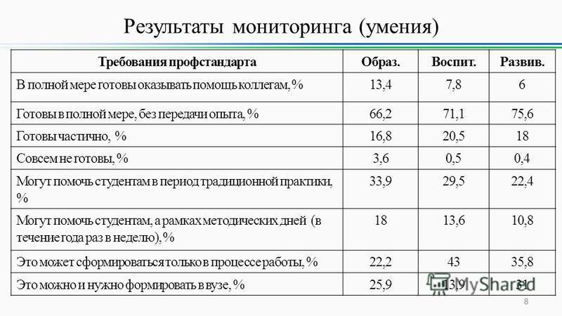 Результаты мониторинга (умения) 8 Требования проф стандарта Образ.Воспит.Развив. В полной мере готовы оказывать помощь коллегам, %13,47,86 Готовы в полной мере, без передачи опыта, %66,271,175,6 Готовы частично, %16,820,518 Совсем не готовы, %3,60,50