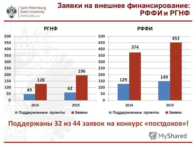 Заявки на внешнее финансирование: РФФИ и РГНФ Поддержаны 32 из 44 заявок на конкурс «пост доков»!