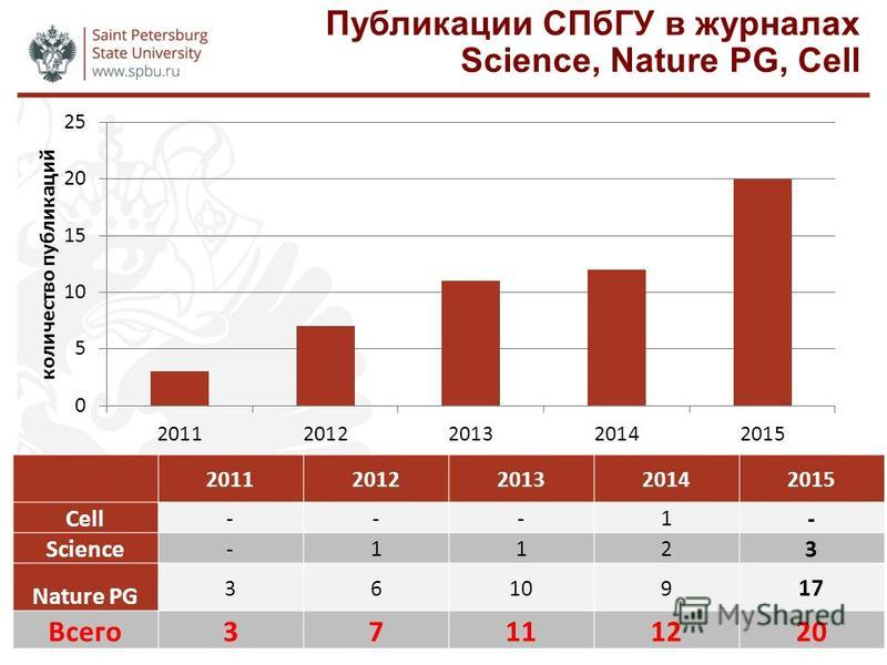 Публикации СПбГУ в журналах Science, Nature PG, Cell 20112012201320142015 Cell ---1 - Science -112 3 Nature PG 36109 17 Всего 37111220