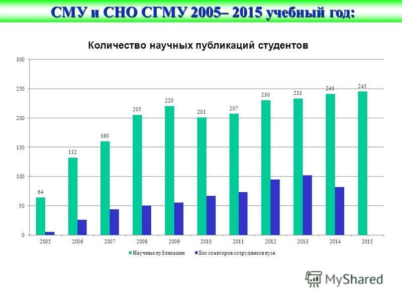 Количество научных публикаций студентов СМУ и СНО СГМУ 2005– 2015 учебный год: СМУ и СНО СГМУ 2005– 2015 учебный год: