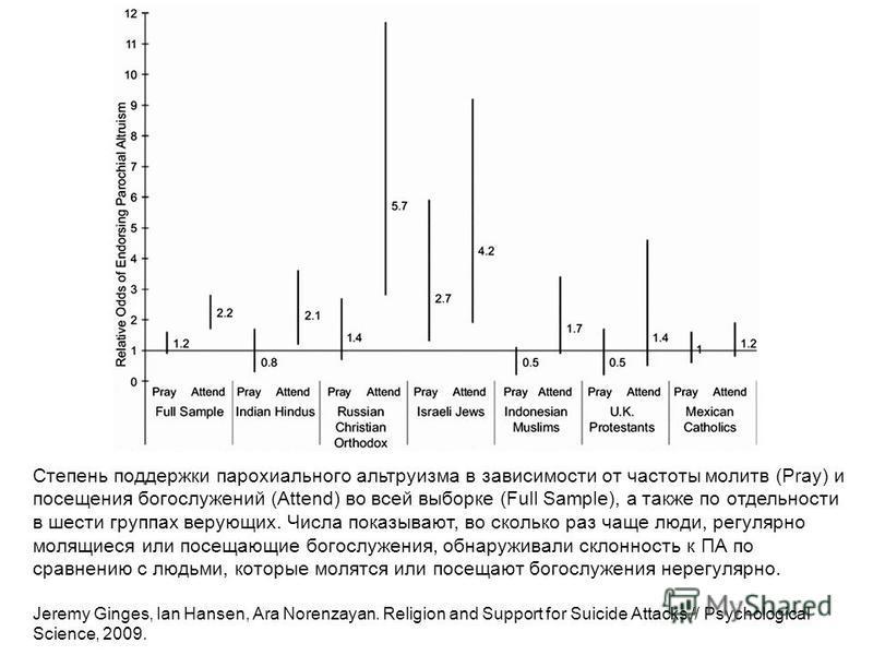 Степень поддержки парохиального альтруизма в зависимости от частоты молитв (Pray) и посещения богослужений (Attend) во всей выборке (Full Sample), а также по отдельности в шести группах верующих. Числа показывают, во сколько раз чаще люди, регулярно