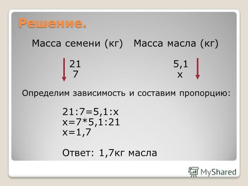 Решение. Масса семени (кг) Масса масла (кг) 21 5,1 7 х Определим зависимость и составим пропорцию: 21:7=5,1:х х=7*5,1:21 х=1,7 Ответ: 1,7 кг масла