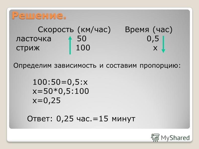 Решение. Скорость (км/час) Время (час) ласточка 50 0,5 стриж 100 х Определим зависимость и составим пропорцию: 100:50=0,5:х х=50*0,5:100 х=0,25 Ответ: 0,25 час.=15 минут