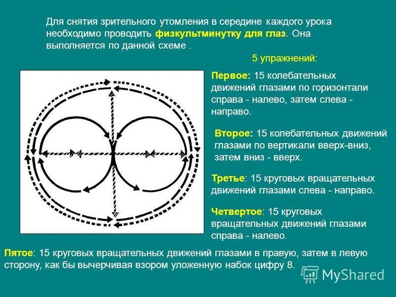 Для снятия зрительного утомления в середине каждого урока необходимо проводить физкультминутку для глаз. Она выполняется по данной схеме. 5 упражнений: Первое: 15 колебательных движений глазами по горизонтали справа - налево, затем слева - направо. В