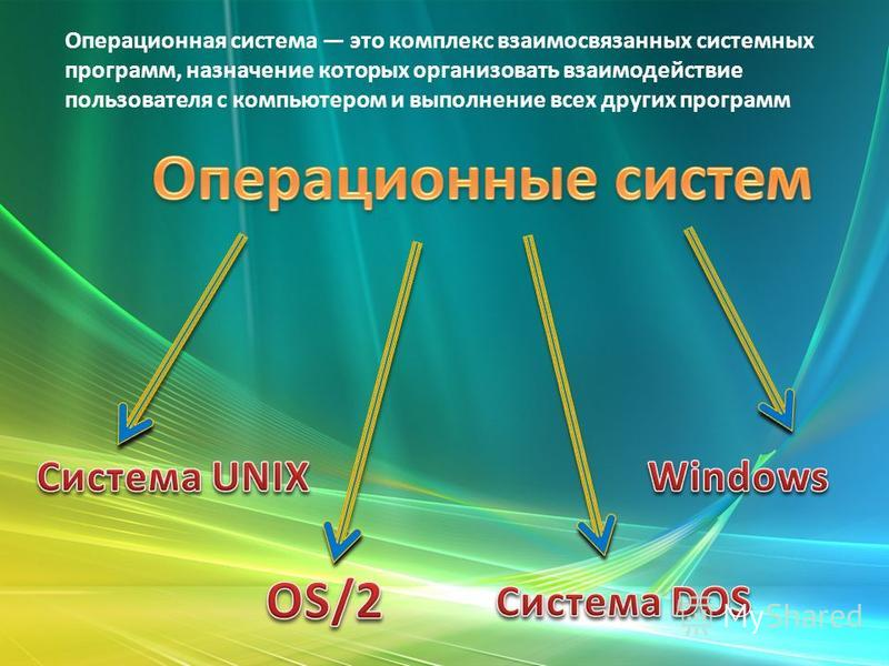 Операционная система это комплекс взаимосвязанных системных программ, назначение которых организовать взаимодействие пользователя с компьютером и выполнение всех других программ