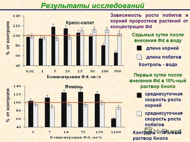 Результаты исследований % от контроля Зависимость роста побегов и корней проростков растений от концентрации Фd Кресс-салат Ячмень длина корней длина побегов среднесуточная скорость роста корней Контроль - вода среднесуточная скорость роста побегов К