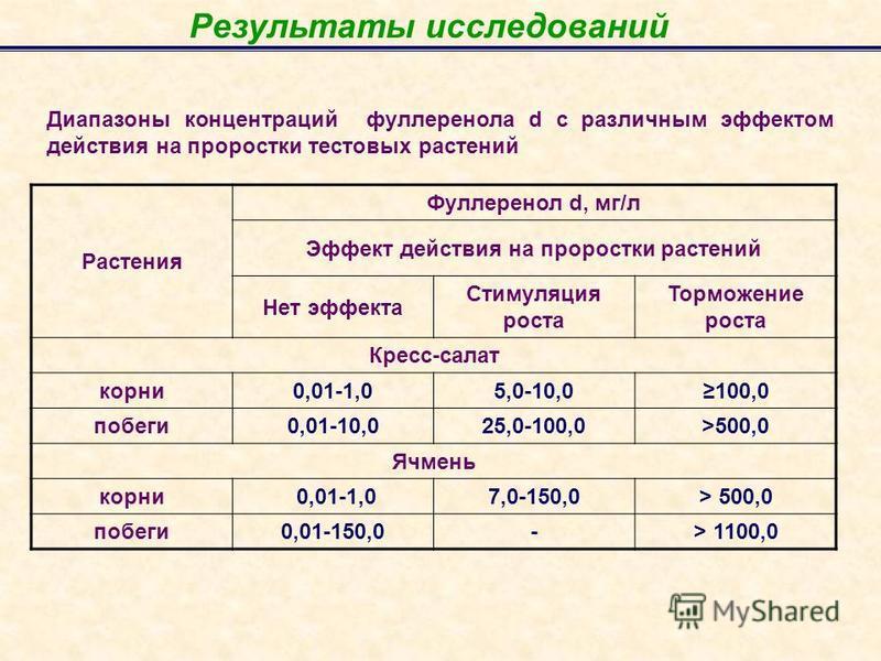 Результаты исследований Растения Фуллеренол d, мг/л Эффект действия на проростки растений Нет эффекта Стимуляция роста Торможение роста Кресс-салат корни 0,01-1,05,0-10,0100,0 побеги 0,01-10,025,0-100,0>500,0 Ячмень корни 0,01-1,07,0-150,0> 500,0 поб