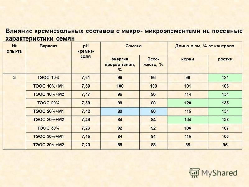 Влияние кремнезольных составов с макро- микроэлементами на посевные характеристики семян опы-та ВариантрН кремне- золя Семена Длина в см, % от контроля энергия прорас-тания, % Всхо- жесть, % корниростки 3ТЭОС 10%7,6196 99121 ТЭОС 10%+M17,39100 101106