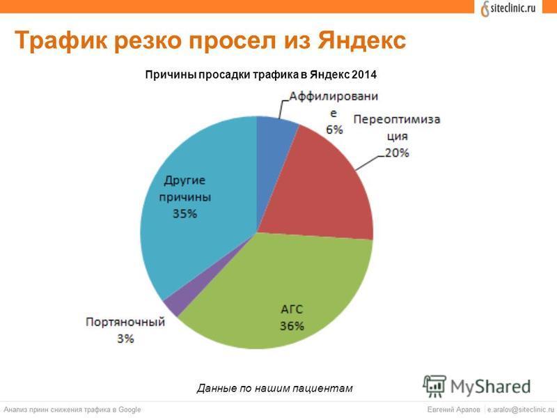 Трафик резко просел из Яндекс Причины просадки травика в Яндекс 2014 Данные по нашим пациентам