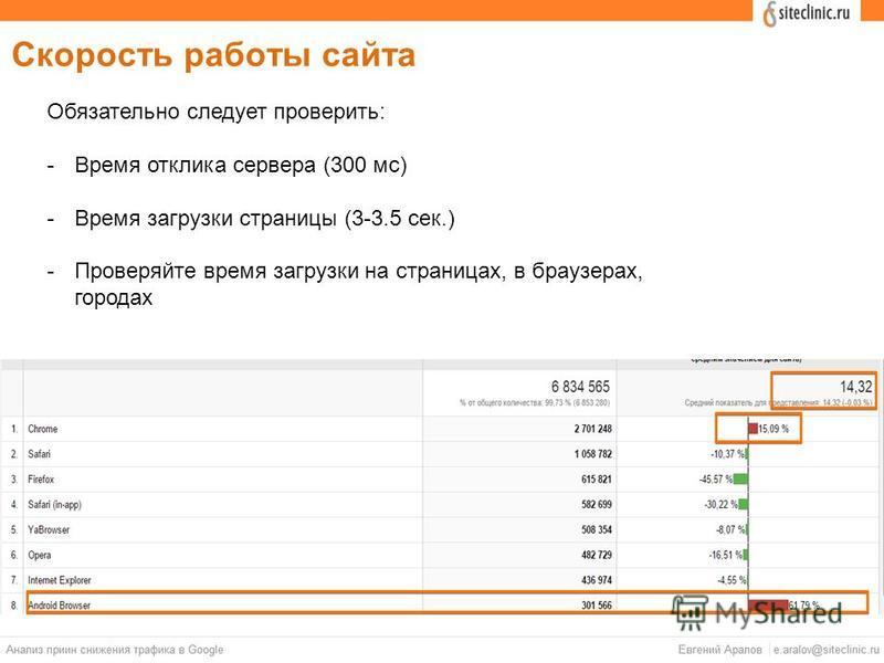 Скорость работы сайта Обязательно следует проверить: -Время отклика сервера (300 мс) -Время загрузки страницы (3-3.5 сек.) -Проверяйте время загрузки на страницах, в браузерах, городах