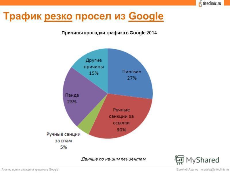 Трафик резко просел из Google Причины просадки травика в Google 2014 Данные по нашим пациентам